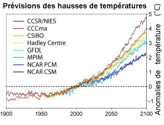 rechauffement climatique courbe