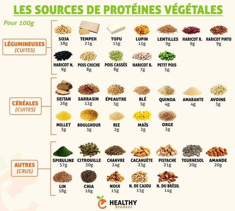 protéines dans les légumes