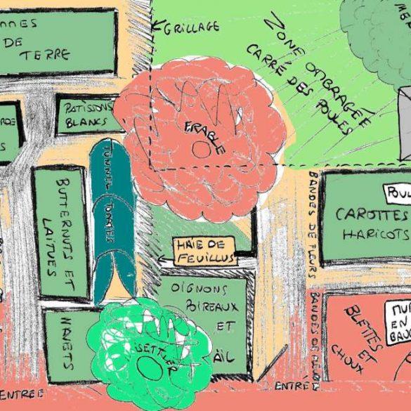 design en permaculture